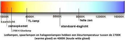 Lichtsterkte tabel